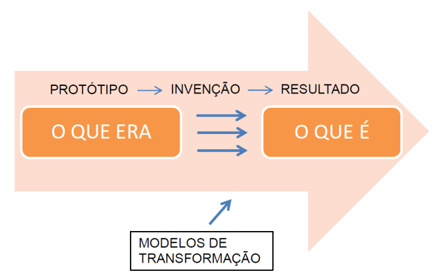 Modelos de transformação
