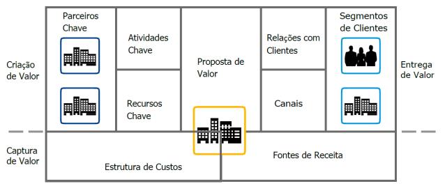 Modelo SAP Digital