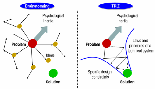 TRIZ-approach-to-overcome-the-psychological-inertia-in-design