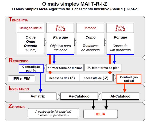 Algoritmo MAI-TRIZ