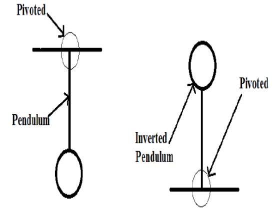 pendulo_invertido